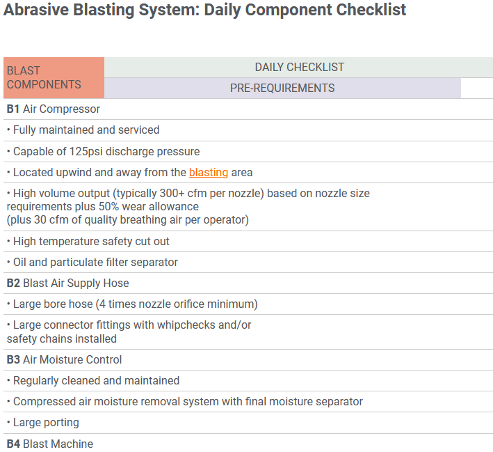Abrasive Blasting System_ Daily Component Checklist