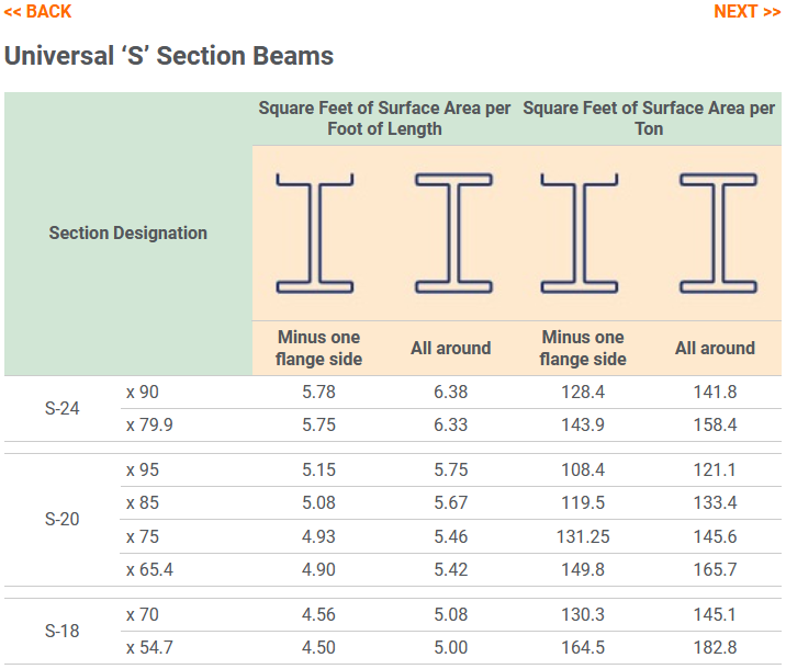 Universal-S-Section Beams